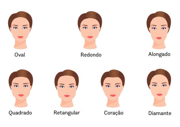 Figuras ilustrativas de alguns tipos de rostos