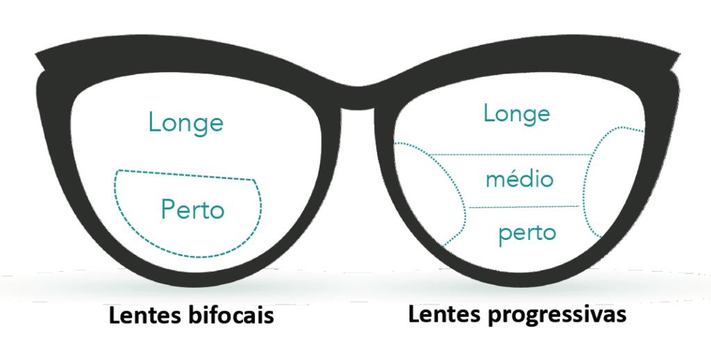 Comparativo entre óculos bifocais e multifocais