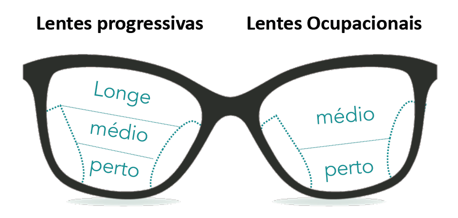Comparativo entre lentes progressivas e regressivas