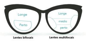 Figura representando lentes bifocais na esquerda e multifocais na direita