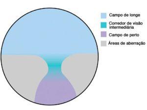 figura que representa transição o grau em uma lente multifocal
